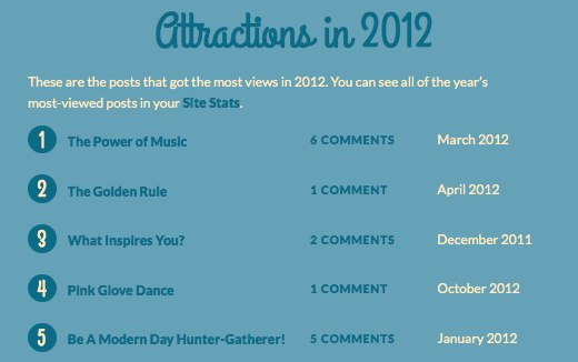 Your 2012 year in blogging-2
