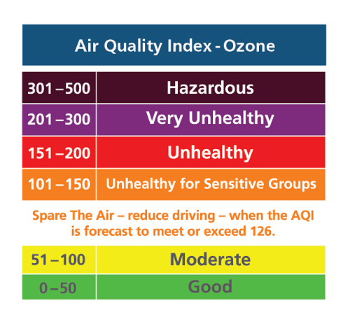 Ozone2017